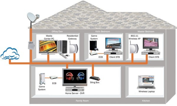 Home Networking Plan